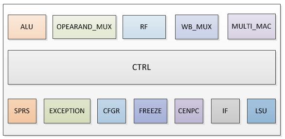 CPU模块内部各子模块.png