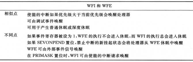 WFI_WFE区别对比.png