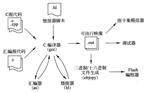 GCC典型开发流程.png